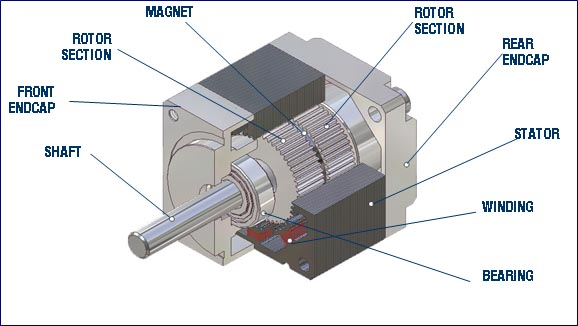 Step motors are used in applications that require precise movements and need to hold in place without losing its position. Different increments of current ...